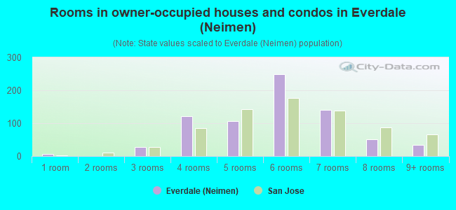 Rooms in owner-occupied houses and condos in Everdale (Neimen)