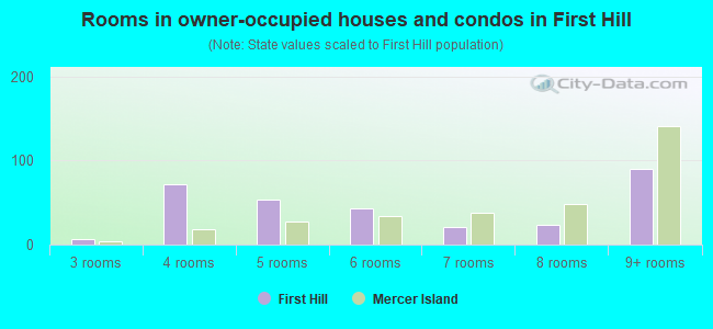 Rooms in owner-occupied houses and condos in First Hill
