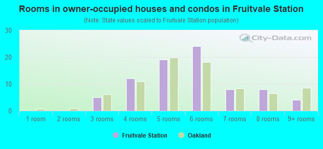Rooms in owner-occupied houses and condos in Fruitvale Station