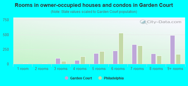 Rooms in owner-occupied houses and condos in Garden Court