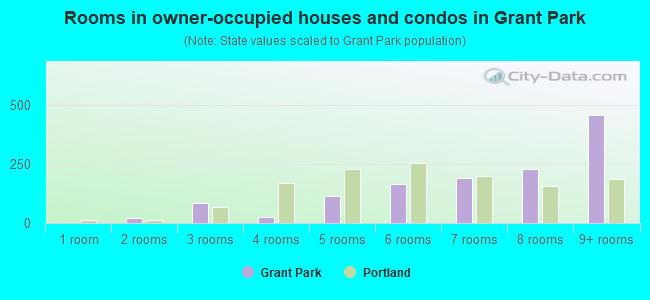 Rooms in owner-occupied houses and condos in Grant Park