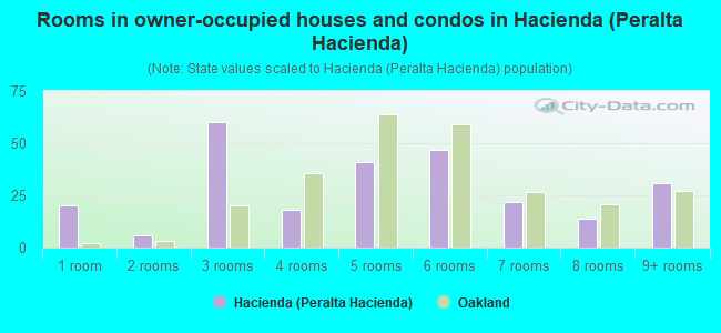 Rooms in owner-occupied houses and condos in Hacienda (Peralta Hacienda)
