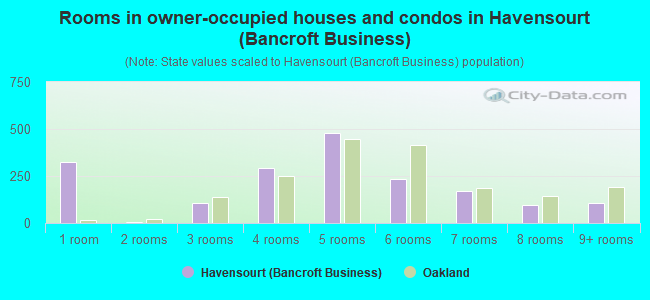 Rooms in owner-occupied houses and condos in Havensourt (Bancroft Business)