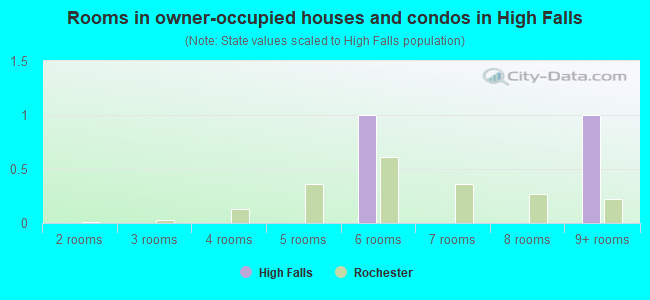 Rooms in owner-occupied houses and condos in High Falls
