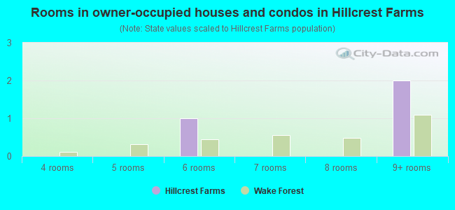 Rooms in owner-occupied houses and condos in Hillcrest Farms