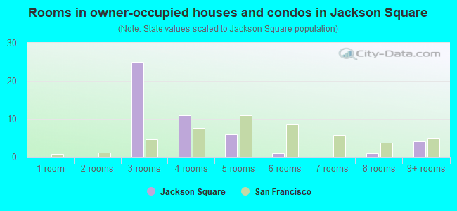 Rooms in owner-occupied houses and condos in Jackson Square