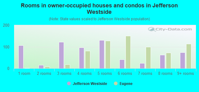 Rooms in owner-occupied houses and condos in Jefferson Westside