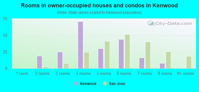 Rooms in owner-occupied houses and condos in Kenwood