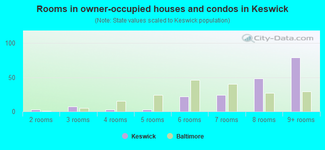 Rooms in owner-occupied houses and condos in Keswick