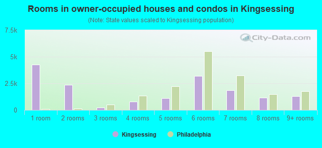 Rooms in owner-occupied houses and condos in Kingsessing