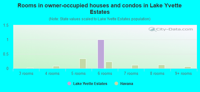 Rooms in owner-occupied houses and condos in Lake Yvette Estates