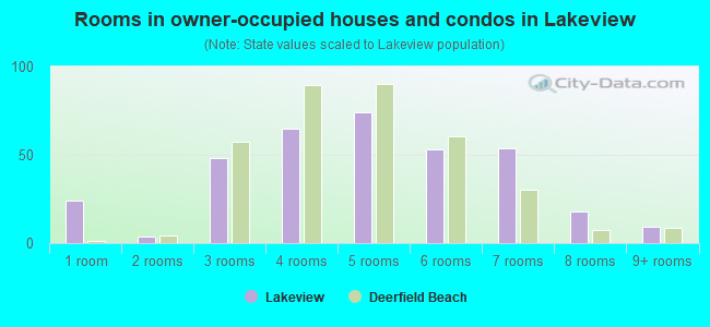 Rooms in owner-occupied houses and condos in Lakeview