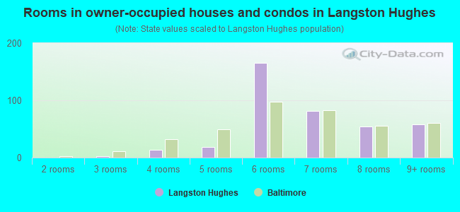 Rooms in owner-occupied houses and condos in Langston Hughes