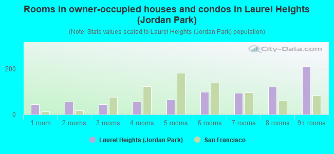 Rooms in owner-occupied houses and condos in Laurel Heights (Jordan Park)