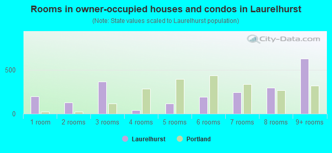 Rooms in owner-occupied houses and condos in Laurelhurst