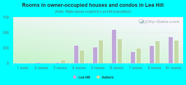 Rooms in owner-occupied houses and condos in Lea Hill