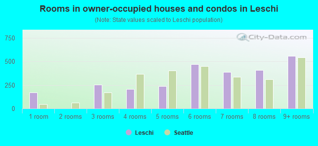 Rooms in owner-occupied houses and condos in Leschi