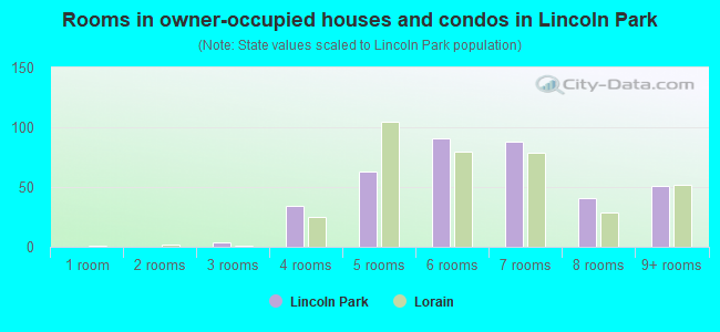 Rooms in owner-occupied houses and condos in Lincoln Park