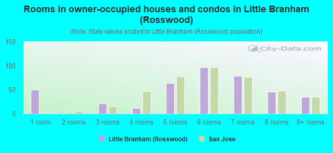 Rooms in owner-occupied houses and condos in Little Branham (Rosswood)