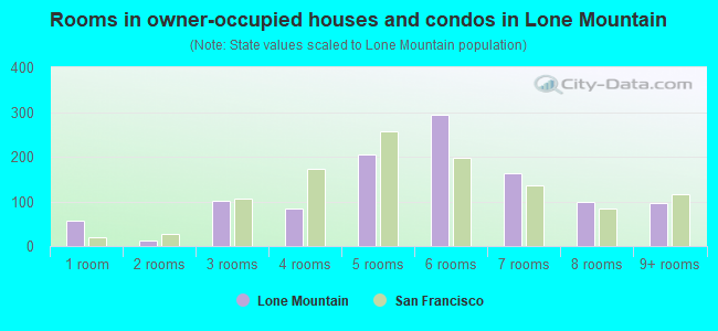 Rooms in owner-occupied houses and condos in Lone Mountain