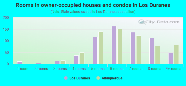 Rooms in owner-occupied houses and condos in Los Duranes