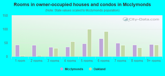 Rooms in owner-occupied houses and condos in Mcclymonds