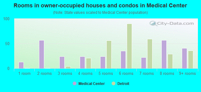 Rooms in owner-occupied houses and condos in Medical Center