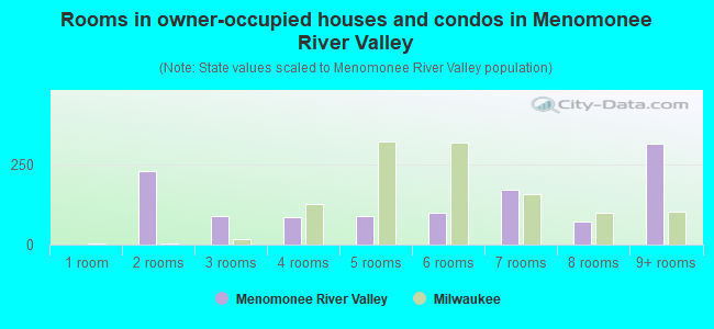 Rooms in owner-occupied houses and condos in Menomonee River Valley
