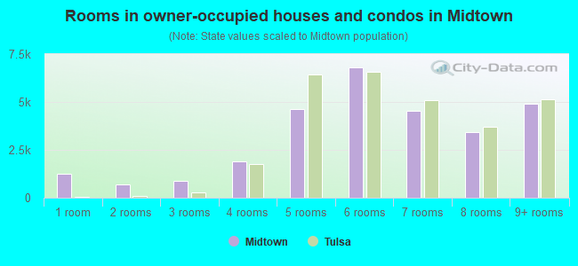 Rooms in owner-occupied houses and condos in Midtown