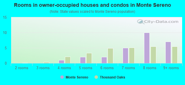 Rooms in owner-occupied houses and condos in Monte Sereno