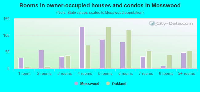 Rooms in owner-occupied houses and condos in Mosswood