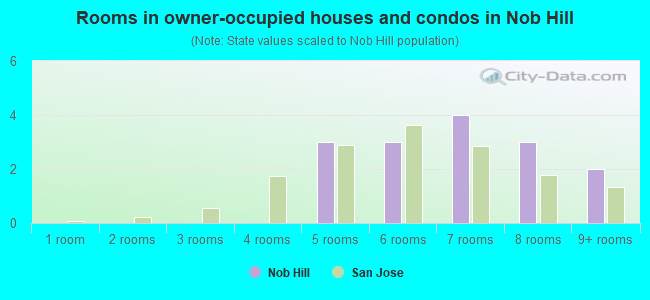 Rooms in owner-occupied houses and condos in Nob Hill