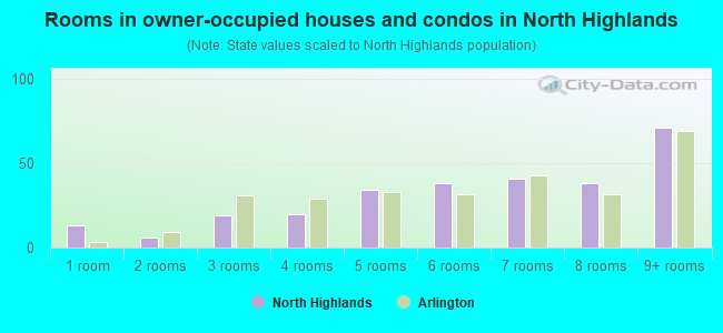 Rooms in owner-occupied houses and condos in North Highlands