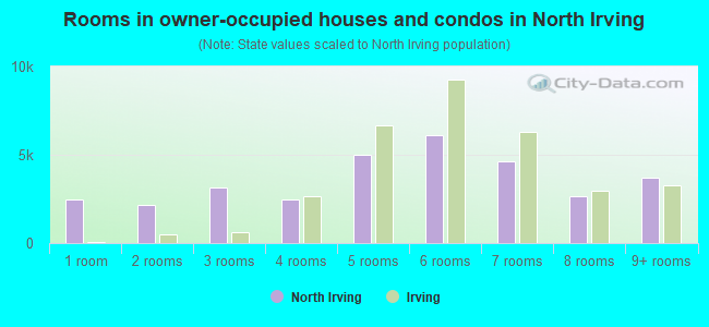 Rooms in owner-occupied houses and condos in North Irving