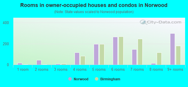 Rooms in owner-occupied houses and condos in Norwood
