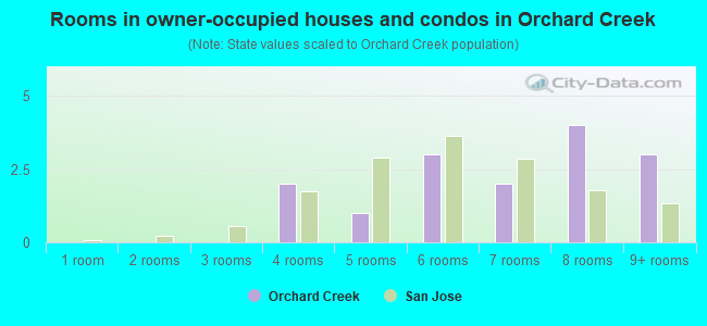 Rooms in owner-occupied houses and condos in Orchard Creek