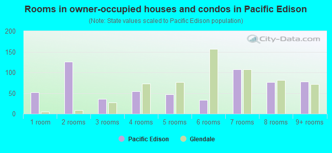 Rooms in owner-occupied houses and condos in Pacific Edison