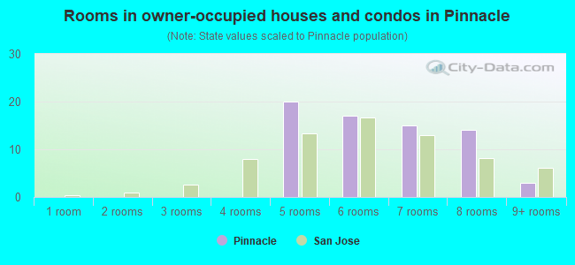 Rooms in owner-occupied houses and condos in Pinnacle