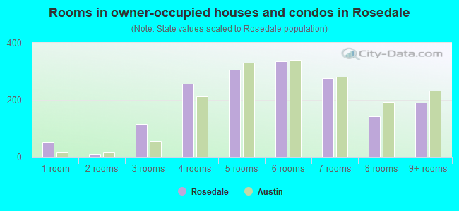 Rooms in owner-occupied houses and condos in Rosedale