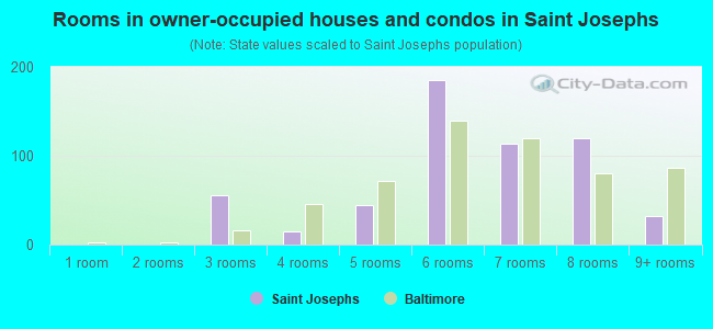 Rooms in owner-occupied houses and condos in Saint Josephs