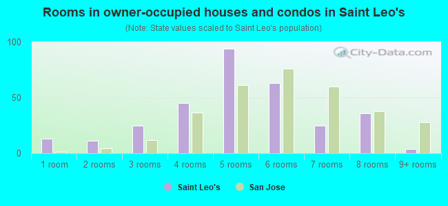 Rooms in owner-occupied houses and condos in Saint Leo's