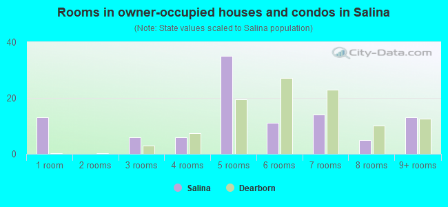 Rooms in owner-occupied houses and condos in Salina