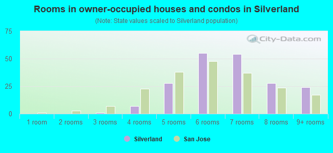 Rooms in owner-occupied houses and condos in Silverland
