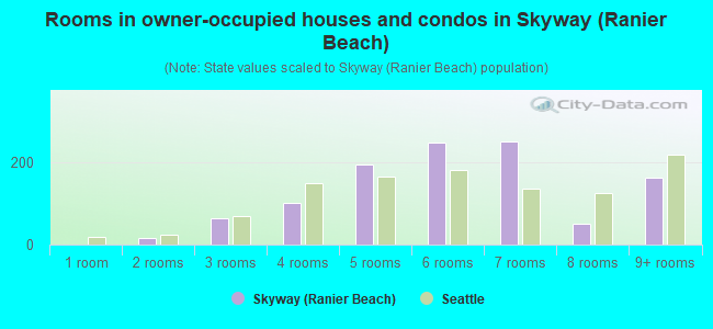 Rooms in owner-occupied houses and condos in Skyway (Ranier Beach)