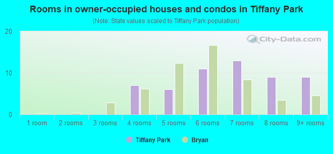 Rooms in owner-occupied houses and condos in Tiffany Park