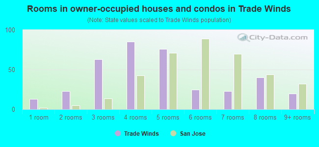 Rooms in owner-occupied houses and condos in Trade Winds