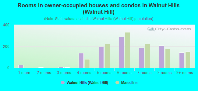 Rooms in owner-occupied houses and condos in Walnut Hills (Walnut Hill)