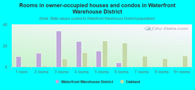 Rooms in owner-occupied houses and condos in Waterfront Warehouse District