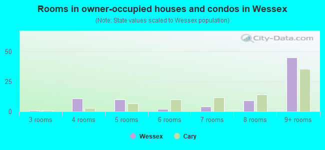 Rooms in owner-occupied houses and condos in Wessex