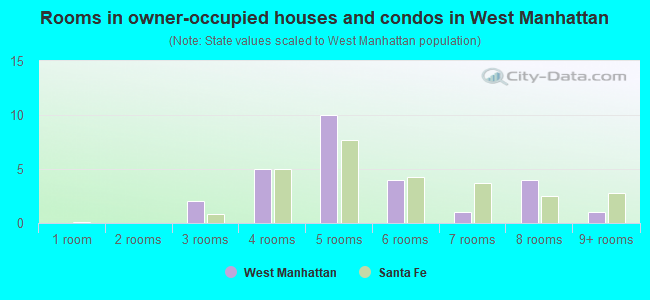 Rooms in owner-occupied houses and condos in West Manhattan